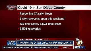 Tracking the latest on COVID-19 in San Diego County