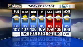 Evening storm chances on Tuesday - Video