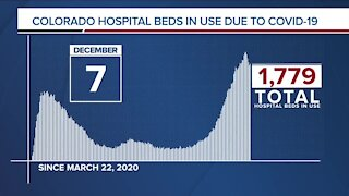 GRAPH: COVID-19 hospital beds in use as of December 7, 2020