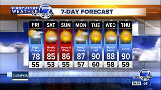 80s and sunny in Denver this weekend
