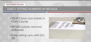Early voting numbers in Nevada, 2 weeks from the election