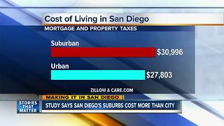 Study: Downtown San Diego is cheaper than Suburbs - Video
