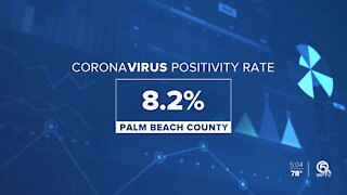 Palm Beach County first-time daily coronavirus positive rate soars