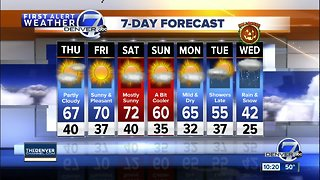 Mild weather is in store across Colorado through the weekend