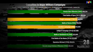Casualties in Major Military Campaigns