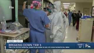 Tulsa County moves into Tier 3 of state's hospital surge plan