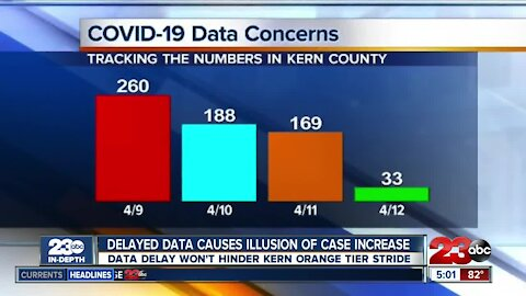 Recent coronavirus case increase in Kern County caused by delayed data reporting