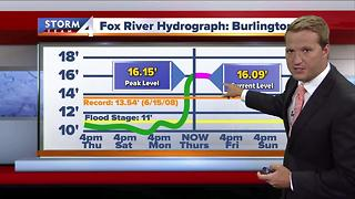 Fox River Expected to Crest in Kenosha County - Video