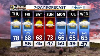 Temperatures dropping, rain chances back in the forecast