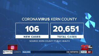 Significant drop in the number of new COVID cases in Kern County