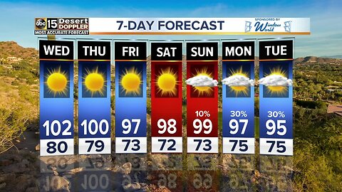 Drying out and heating up in the Valley