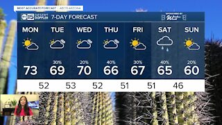 Big weather changes on tap for this week