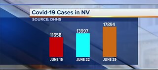DHHS reports nearly 18K COVID-19 cases in Nevada