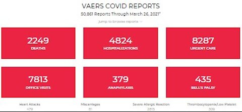 """Weekly VAERS Update: 2,249 Dead, 50,861 """"adverse Effects""""! Astra Rebranded, Re-education In Florida"""