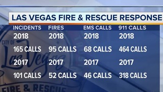 2018 one of Las Vegas Fire & Rescue's busiest July 4s - Video