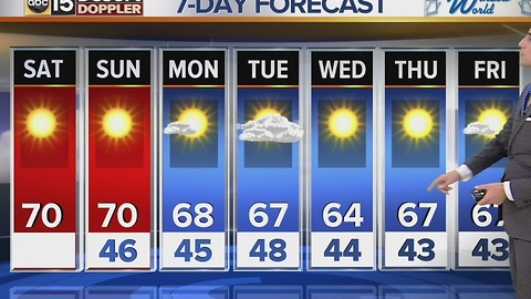 Saturday morning forecast update – temps hover around 70 Saturday and Sunday