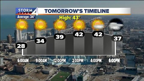 Returning to warmer temperatures this weekend