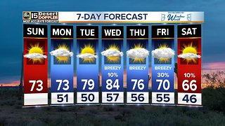 Clear skies and cooler Sunday temps