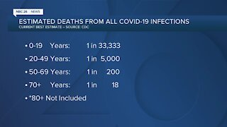 Numbers: The CDC's current estimate of COVID-19 fatality rate by age