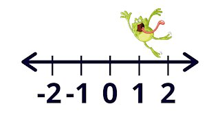 What are integers - Number Line - IntoMath