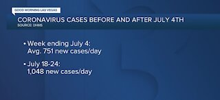 Coronavirus cases before and after 4th of July