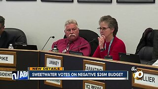 Sweetwater approves negative 26M first-interim budget