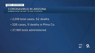 2,000+ COVID-19 cases in Arizona, 52 deaths