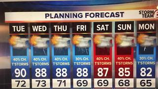 Daily chance of Thunderstorms ahead. - Video