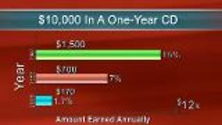 Avoid CD Investment For Retirement - Video