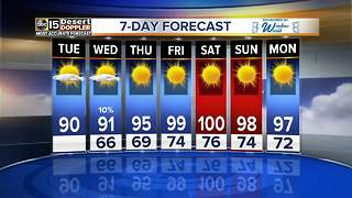 Triple digits are back in the forecast this week! - Video