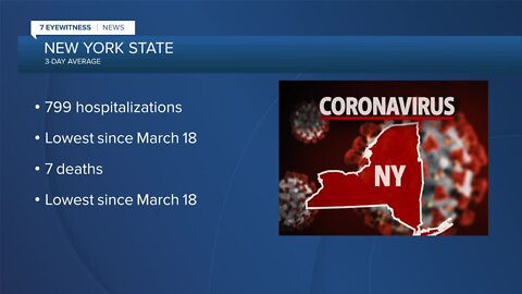 NYS COVID-19 hospitalizations, three-day average death toll lowest since March