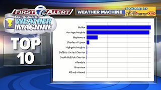 Andy Parker's Weather Machine Update