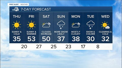 Cold across Colorado this morning with warmer temperatures expected Friday