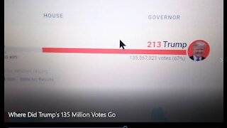 PRESIDENT TRUMP HAD 135 MILLION VOTES SHOWING ON NATIONAL TV - THE NUMBER CHANGED - CIA BLACK OP