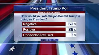 62% of Michigan voters give President Trump negative rating, poll finds - Video
