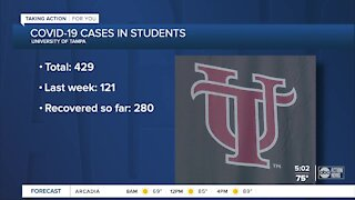 University of Tampa reports 429 student COVID-19 cases, adjusts schedule for spring semester