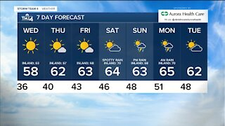 Wednesday morning is sunny with lows in the 30s