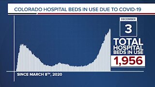 GRAPH: COVID-19 hospital beds in use as of December 3, 2020