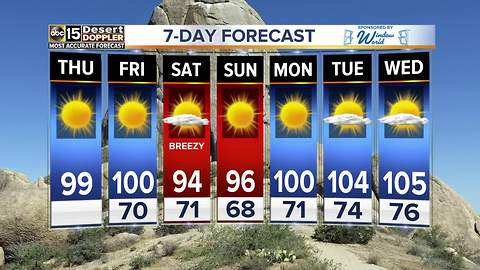 We're approaching the 100s again in the Valley