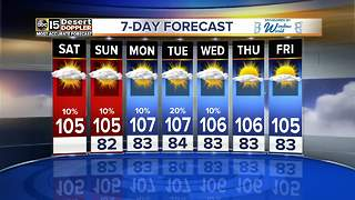 A toasty forecast in store for Labor Day weekend - Video
