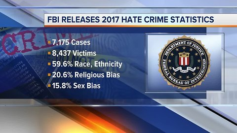FBI: More than 450 hate crime incidents reported in Michigan last year