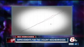 Indianapolis sets all-time homicide record for third year in a row - Video