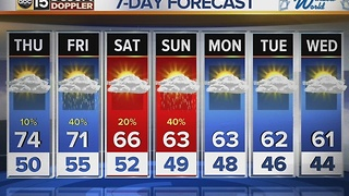 Temperatures expected to rise Thursday, slight chance of shower - Video