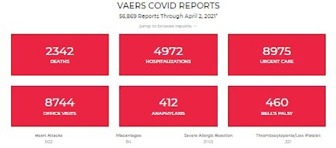 Weekly VAERS Update: 2,342 Dead 56,869 Effects! Officials: It's Elderly With Underlying Conditions!