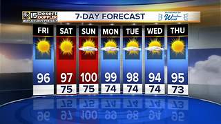Staying mostly with highs of 90s for the next week - Video