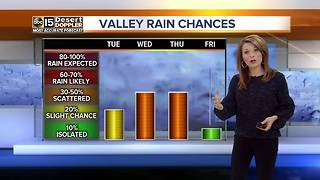 Cooler temps and rain expected for the Valley this week - Video