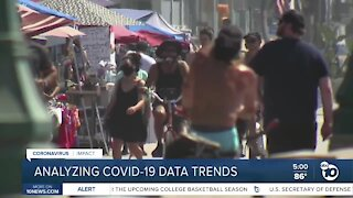 Analyzing COVID-19 data trends in San Diego