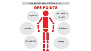 How To GPS Yourself Everyday - Video