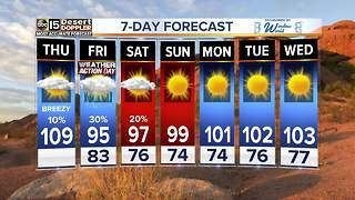 Sizzling hot temperatures with storm and dust threats - Video