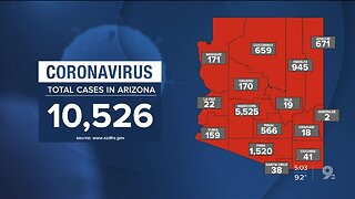 10,500+ confirmed coronavirus cases reported in Arizona
